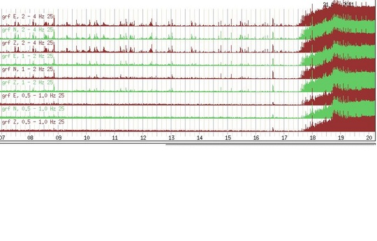 Диаграмма сейсмической активности вулкана.